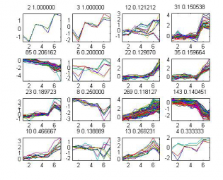 Microarray Spectral Clustering.