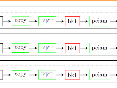 Image Stitching Hybrid Task Graph