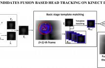 REAL-TIME MULTI-CANDIDATES FUSION BASED HEAD TRACKING  ON KINECT DEPTH SEQUENCE