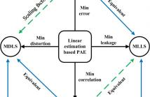 Linear estimation based primary-ambient extraction for stereo audio signals