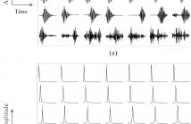 Examples of subband filters learned using ConvRBM: (a) filters in time-domain (i.e., impulse responses), (b) filters in frequency-domain (i.e., frequency responses).