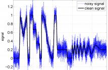Noisy signal