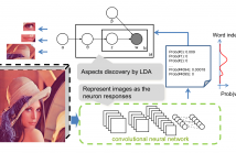 LDADeep+ utilizes the high-level meaning of deep learning representation, and combines it with topic model to learn good aspects