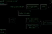 Block Diagram of CNA