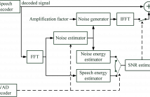 Block Diagram of CNA