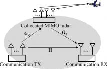 Diagram for Coexisting Radar and Communication Systems