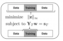 Compressed Training Adaptive Equalization