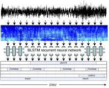 RECURRENT NEURAL NETWORKS FOR POLYPHONIC SOUND EVENT DETECTION IN REAL LIFE RECORDINGS