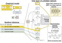 Title slide for Deep Unfolding for Multichannel Source Separation