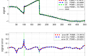 BF, GF and CG filters on 1D signals