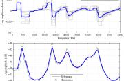 A Time Regularization Technique for Discrete Spectral Envelopes Through Frequency Derivative