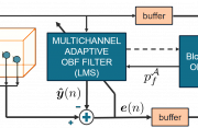 Multichannel OBF identification algorithm