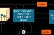 Multichannel OBF identification algorithm