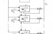 The recursive Hessian sketch for adaptive filtering as a block diagram