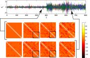 Estimated partial correlation structure throughout an epilepsy seizure