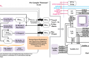 A Generator of Memory-Based, Runtime-Reconfigurable 2n3m5k FFT Engines