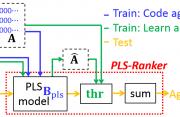Flow chart of age estimation using PLS-Ranker
